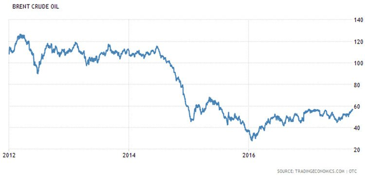 Brent crude oil share price
