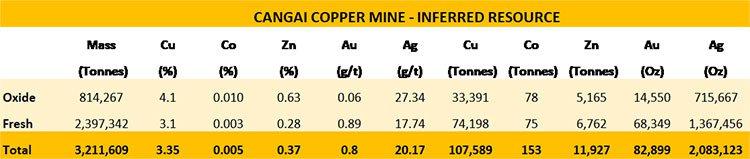 Cangai copper mine inferred resource