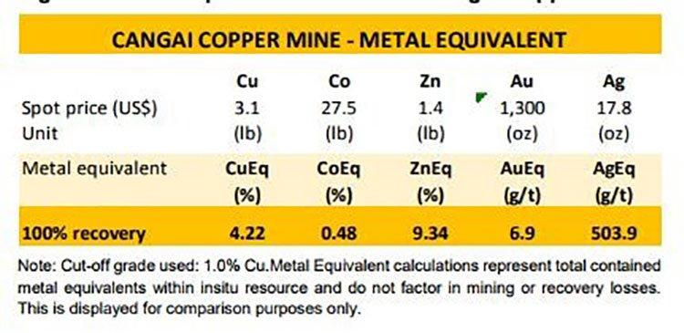 Cangai copper mine