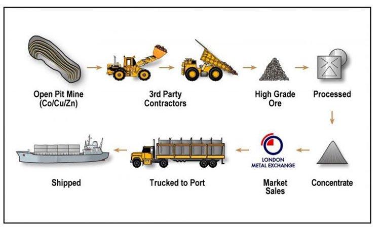 Castillo production pipeline