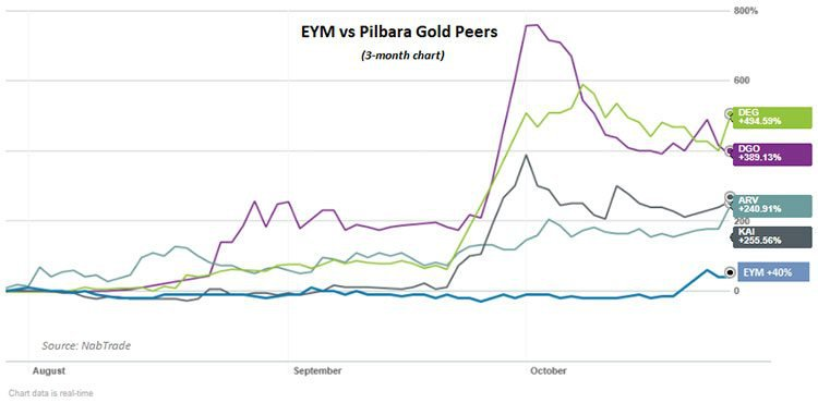 Pilbara gold companies