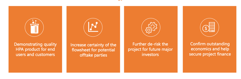 FYI has a four pronged approach to its Pilot Plant strategy.