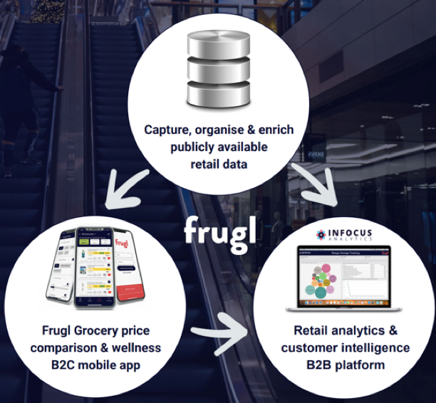 "FGL has created a ""retail intelligence ecosystem"" that acquires publicly available grocery data, organises it, enriches it, and utilises it to power two independent retail platforms"