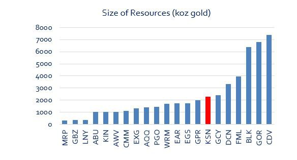 KSN resource size