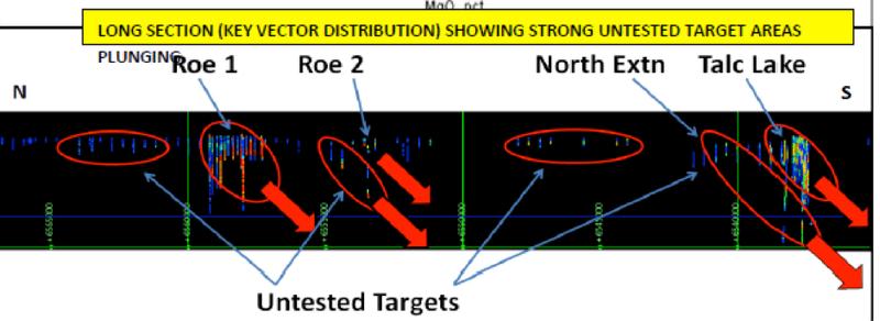 MPJ's untested targets