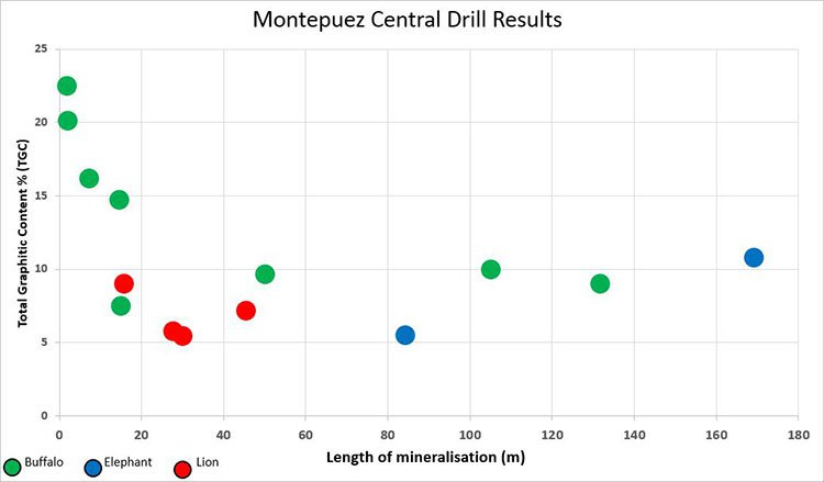 MTA-drill-results-revised