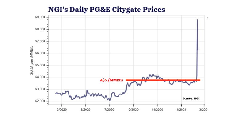 Natural Gas Reference Price in Northern Sacramento Basin.