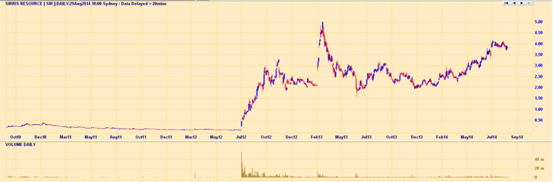 Sirius Resources share price chart