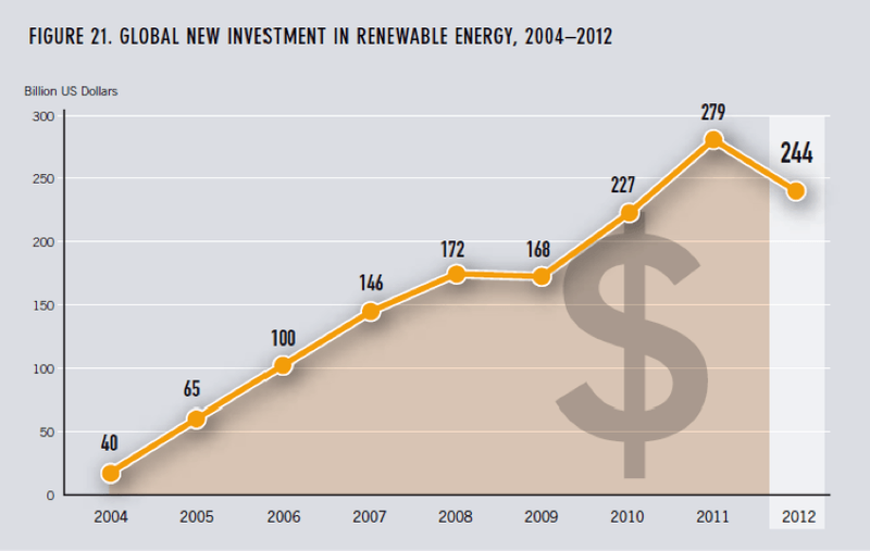 Renewables investment trending upwards