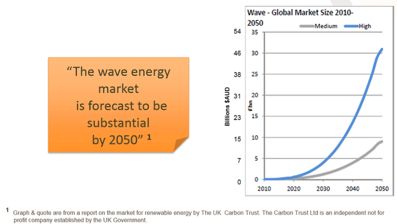 Wave Energy Market
