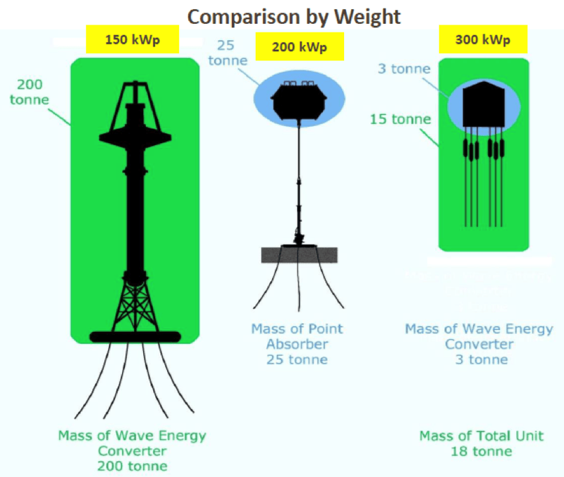 Weight to energy comparison