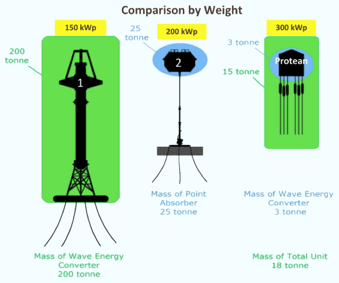 SHE weight to energy generation comparison