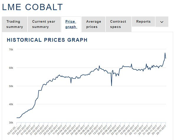 Global cobalt price