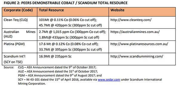 Demonstrable cobalt resource
