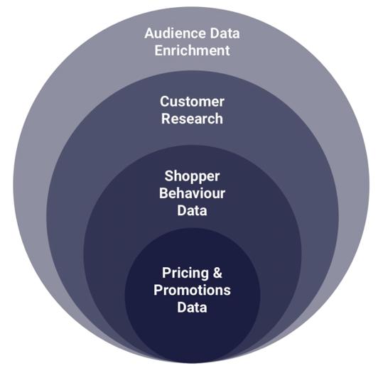 Layering Retail & Customer Analytics.