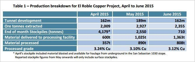 Production breakdown for El Roble Copper Project, April to June 2015 by Metallum (ASX:MNE)