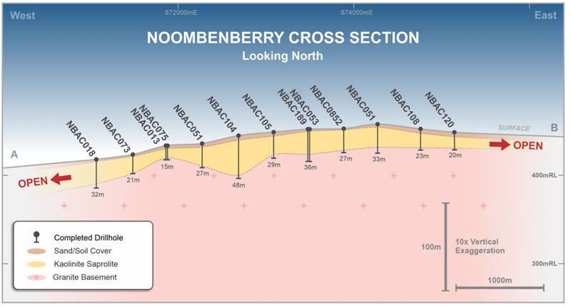 Cross Section 6,494,000mN, showing a representative simplified geological interpretation across the project area.